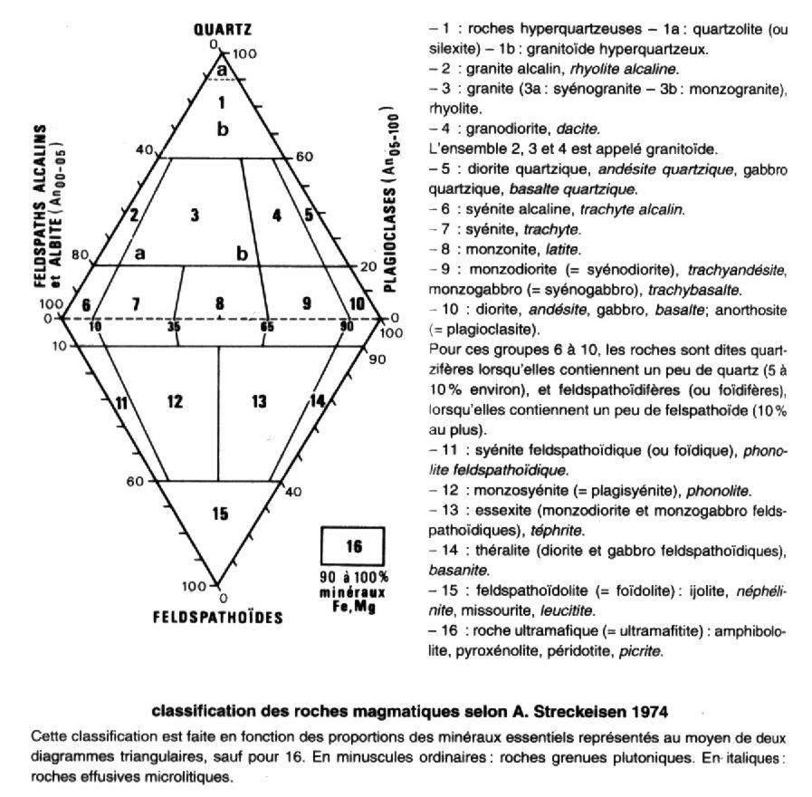 clasification des roches magmatiques Streickeisen